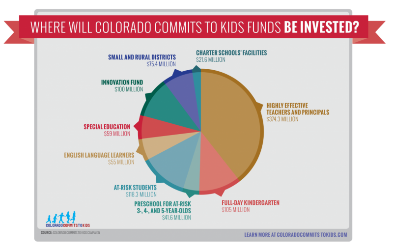 Funding Preschool In Colorado Could Create Billions In Benefits