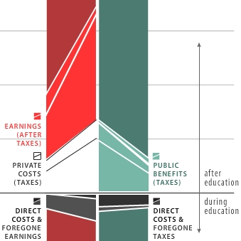 OECD graphic